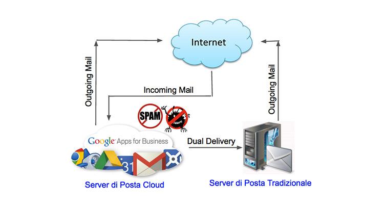 G Suite - Dual delivery contro lo spam