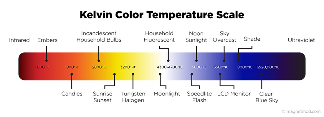 Light color kelvin scale pictures to pin on pinterest for Kelvin scale light bulbs